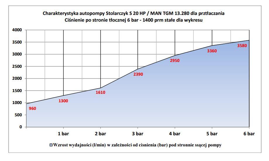 Charakterystyka autopompy. Ciśnienie po stronie tłocznej 6 bar i 1400 prm