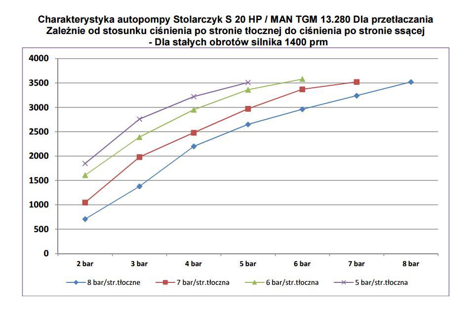 Wykres charakterystyki autopompy. W zależności od ciśnień